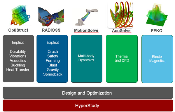 HyperWorks Çözümleri