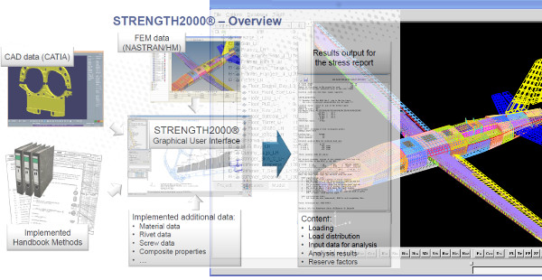 AIRBUS STRENGTH2000