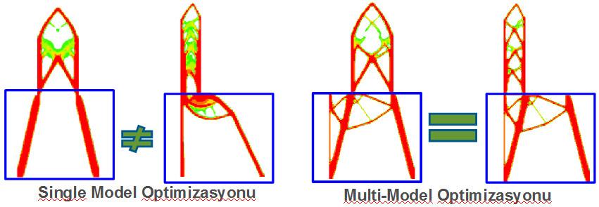 Resim 3 : OptiStruct multi-model optimizasyonu