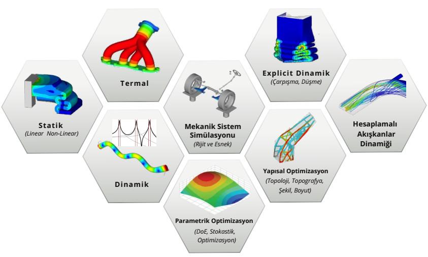 Ücretsiz HyperWorks Öğrenci versiyonu analiz tipleri
