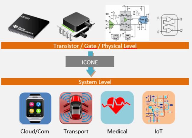 elektronik tasarım otomasyonu (EDA) yazılımı Altair MODELiiS