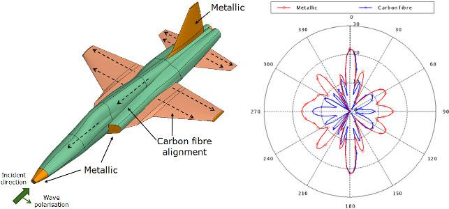 FEKO - Radar kesit alanı (radar cros section ) simülasyonu