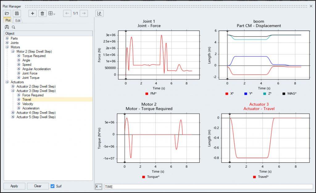 mekanik sistem simülasyonu sonuçlarının görüntülendiği toplu plot penceresi