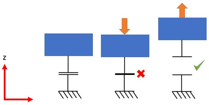 Altair OptiStruct statik analiz sınır koşulu