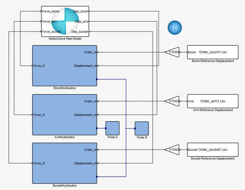 Activate- MotionSolve eş zamanlı simülasyon