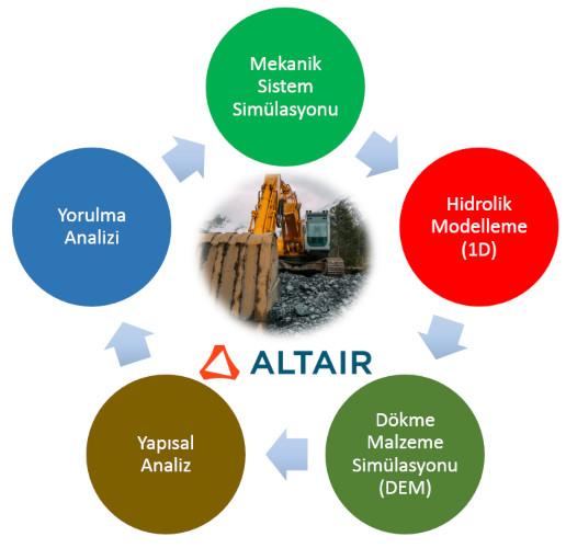 Arazi taşıtları tasarım Altair çözümleri simülasyonları