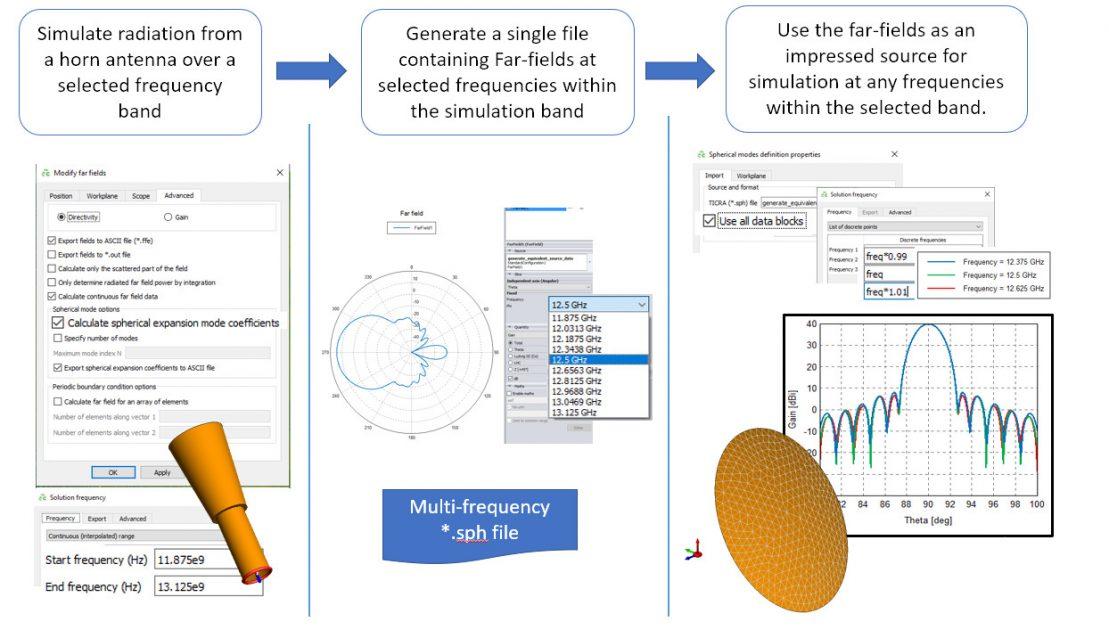Altair FEKO Çoklu frekans kaynakları ve alıcı antenler