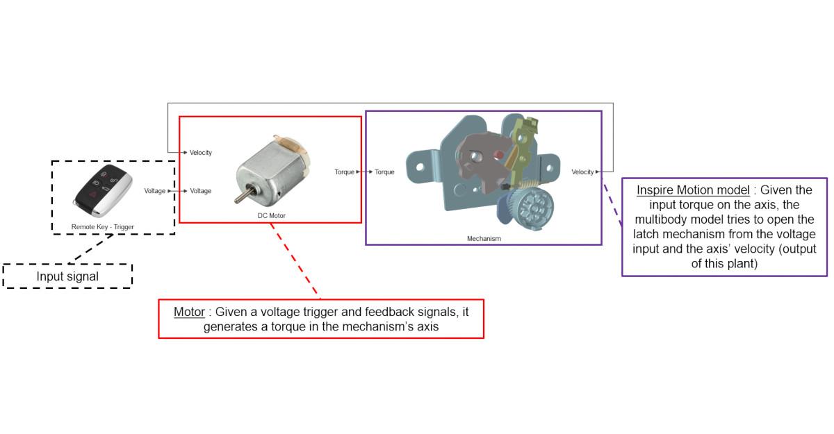 Mandal mekanizması eş zamanlı simülasyon analizi