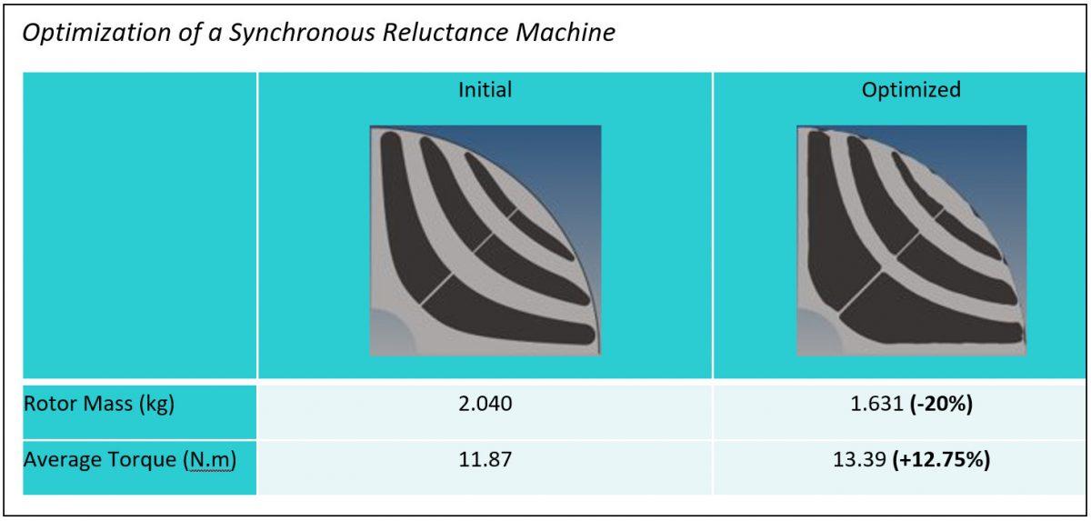 Altair Flux, elektrikli motor şekil optimizasyonu