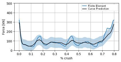 Çarpışma analizlerinde Altair makine öğrenimi çözümü